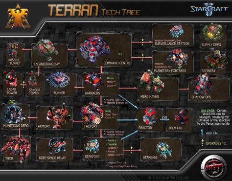 Arbol de tecnología Terran, incluyendo los distintos edificios que podemos construir. © Blizzard Entertainment - 2010